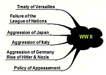 An argumentative essay about war